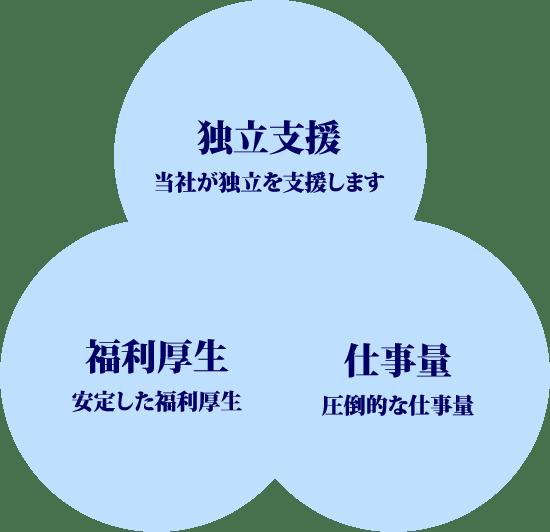 仕事量 給与システム 親方制度